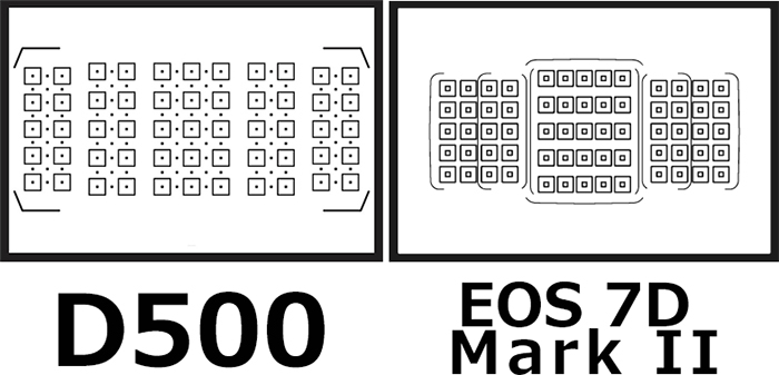 ファインダー:D500 vs. EOS 7D Mark II