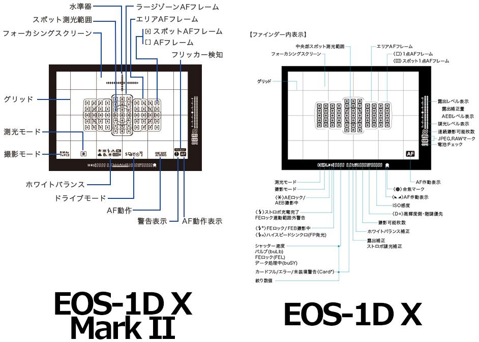 測距エリア:EOS-1D X Mark II vs. EOS-1D X