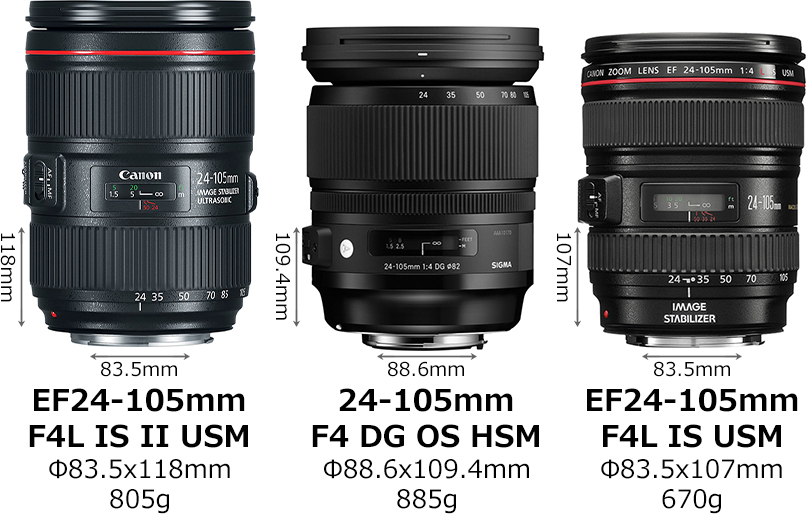 キヤノン「EF24-105mm F4L IS II USM」と「24-105mm F4 DG OS HSM」と「EF24-105mm F4L IS USM」 1