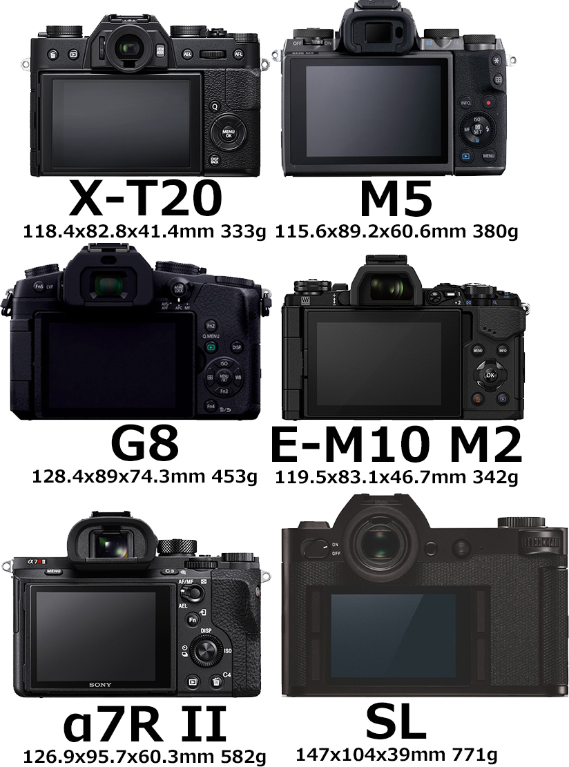 「FUJIFILM X-T20」と「EOS M5」と「LUMIX DMC-G8」と「E-M10 Mark II」と「α7R II」と「ライカSL」 2