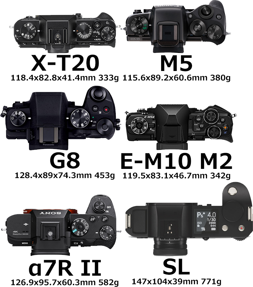 「FUJIFILM X-T20」と「EOS M5」と「LUMIX DMC-G8」と「E-M10 Mark II」と「α7R II」と「ライカSL」 3