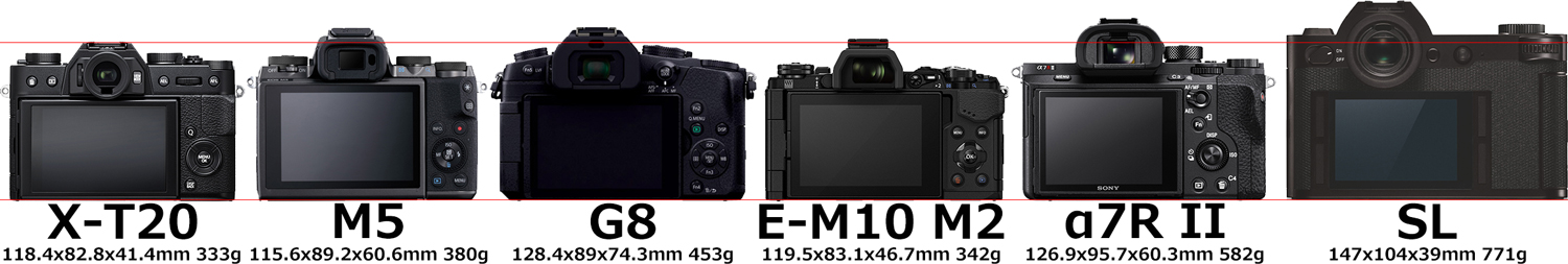 「FUJIFILM X-T20」と「EOS M5」と「LUMIX DMC-G8」と「E-M10 Mark II」と「α7R II」と「ライカSL」 5