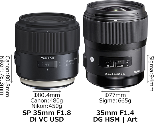 「SP 35mm F1.8 Di VC USD」と「35mm F1.4 DG HSM」 1