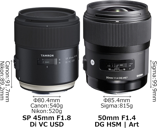「SP 45mm F1.8 Di VC USD」と「50mm F1.4 DG HSM」 1
