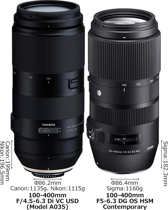 「100-400mm F/4.5-6.3 Di VC USD (Model A035)」と「100-400mm F5-6.3 DG OS HSM」 1